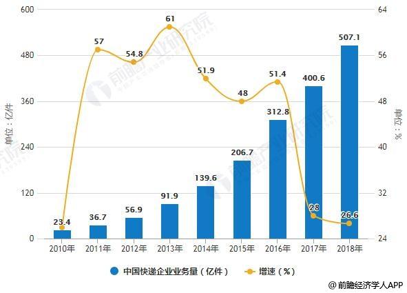 2019年中国快递行业市场分析:业务规模稳居全球第一,已成为新经济增长亮点