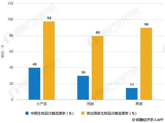 2019年中国生鲜电商行业市场现状及发展趋势分析 融合新零售模式多样化降本提效